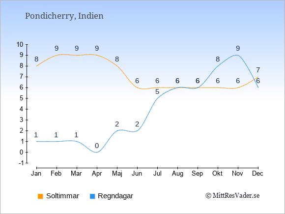 Vädret i Pondicherry: Soltimmar och nederbörd.