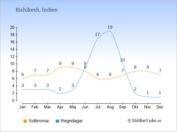 Vädret i Rishikesh: Soltimmar och nederbörd.