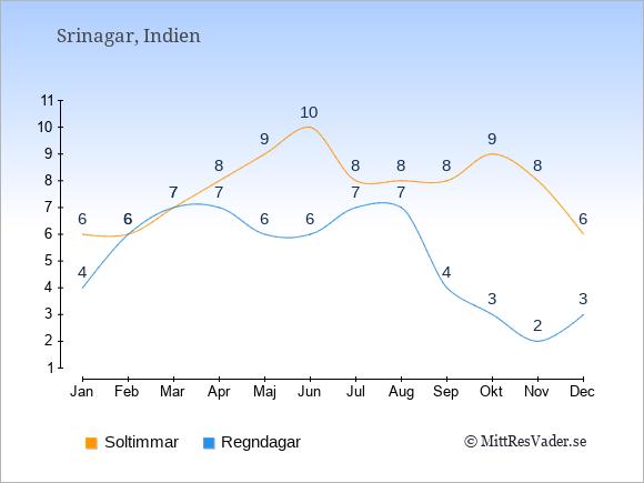 Vädret i Srinagar exemplifierat genom antalet soltimmar och regniga dagar: Januari 6;4. Februari 6;6. Mars 7;7. April 8;7. Maj 9;6. Juni 10;6. Juli 8;7. Augusti 8;7. September 8;4. Oktober 9;3. November 8;2. December 6;3.