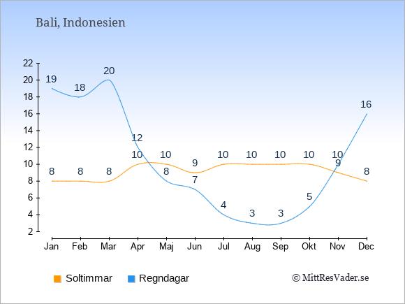Vädret på Bali: Soltimmar och nederbörd.