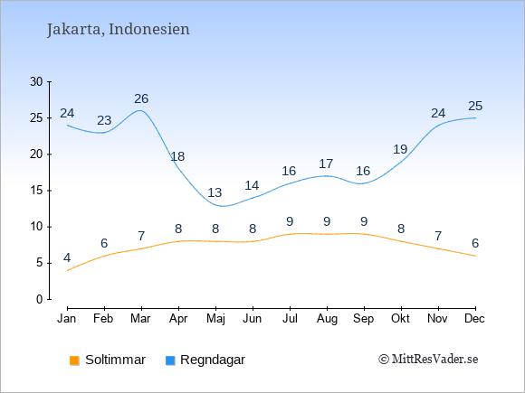 Vädret i Indonesien exemplifierat genom antalet soltimmar och regniga dagar: Januari 4;24. Februari 6;23. Mars 7;26. April 8;18. Maj 8;13. Juni 8;14. Juli 9;16. Augusti 9;17. September 9;16. Oktober 8;19. November 7;24. December 6;25.