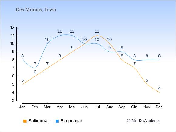 Vädret i Des Moines exemplifierat genom antalet soltimmar och regniga dagar: Januari 5;8. Februari 6;7. Mars 7;10. April 8;11. Maj 9;11. Juni 10;10. Juli 11;10. Augusti 10;9. September 8;9. Oktober 7;8. November 5;8. December 4;8.