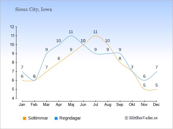 Vädret i Sioux City exemplifierat genom antalet soltimmar och regniga dagar: Januari 6;7. Februari 6;6. Mars 7;9. April 8;10. Maj 9;11. Juni 10;10. Juli 11;9. Augusti 10;9. September 8;9. Oktober 7;7. November 5;6. December 5;7.