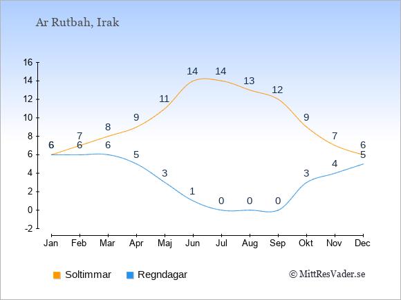 Vädret i Ar Rutbah: Soltimmar och nederbörd.