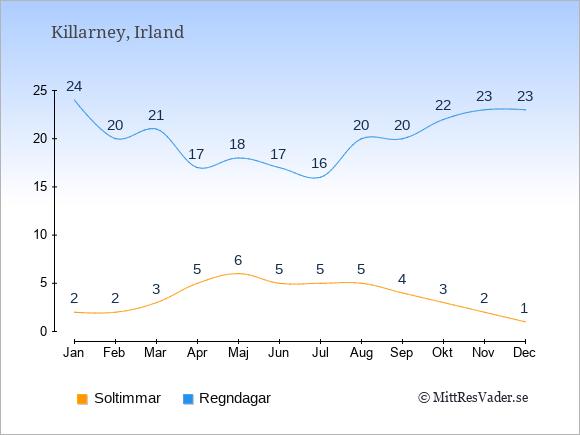 Vädret i Killarney exemplifierat genom antalet soltimmar och regniga dagar: Januari 2;24. Februari 2;20. Mars 3;21. April 5;17. Maj 6;18. Juni 5;17. Juli 5;16. Augusti 5;20. September 4;20. Oktober 3;22. November 2;23. December 1;23.