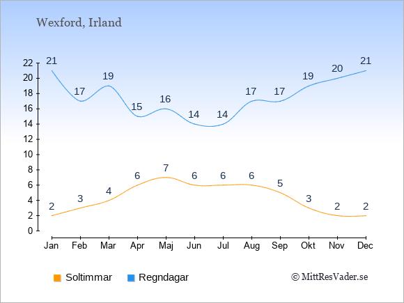 Vädret i Wexford exemplifierat genom antalet soltimmar och regniga dagar: Januari 2;21. Februari 3;17. Mars 4;19. April 6;15. Maj 7;16. Juni 6;14. Juli 6;14. Augusti 6;17. September 5;17. Oktober 3;19. November 2;20. December 2;21.