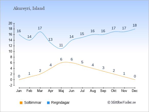 Vädret i Akureyri exemplifierat genom antalet soltimmar och regniga dagar: Januari 0;16. Februari 1;14. Mars 2;17. April 4;13. Maj 6;11. Juni 6;14. Juli 5;15. Augusti 4;16. September 3;16. Oktober 2;17. November 1;17. December 0;18.