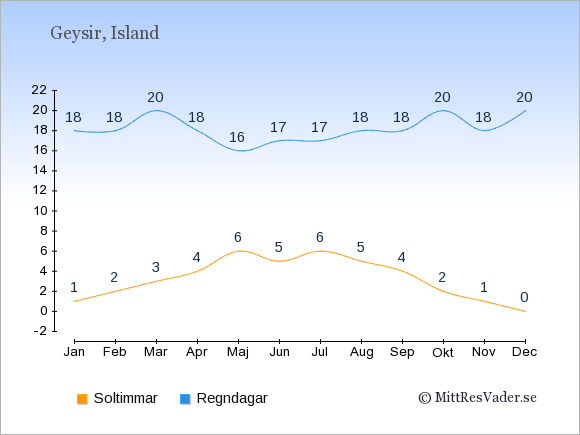 Vädret i Geysir exemplifierat genom antalet soltimmar och regniga dagar: Januari 1;18. Februari 2;18. Mars 3;20. April 4;18. Maj 6;16. Juni 5;17. Juli 6;17. Augusti 5;18. September 4;18. Oktober 2;20. November 1;18. December 0;20.