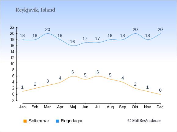 Vädret i Reykjavik exemplifierat genom antalet soltimmar och regniga dagar: Januari 1;18. Februari 2;18. Mars 3;20. April 4;18. Maj 6;16. Juni 5;17. Juli 6;17. Augusti 5;18. September 4;18. Oktober 2;20. November 1;18. December 0;20.