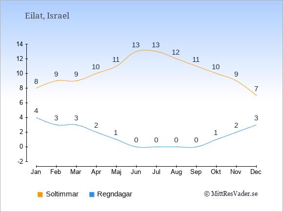 Vädret i Eilat exemplifierat genom antalet soltimmar och regniga dagar: Januari 8;4. Februari 9;3. Mars 9;3. April 10;2. Maj 11;1. Juni 13;0. Juli 13;0. Augusti 12;0. September 11;0. Oktober 10;1. November 9;2. December 7;3.