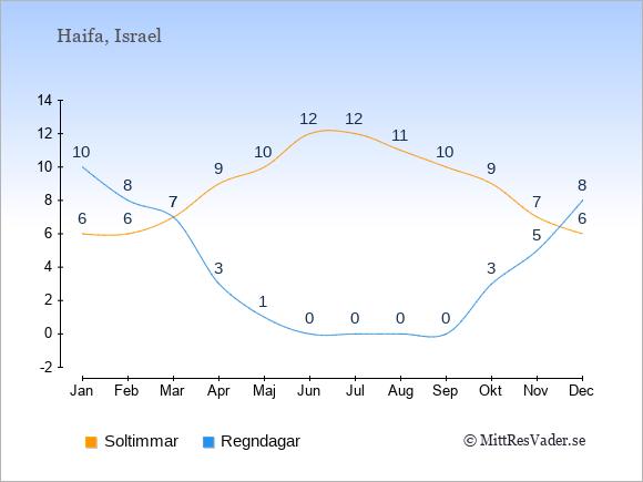 Vädret i Haifa exemplifierat genom antalet soltimmar och regniga dagar: Januari 6;10. Februari 6;8. Mars 7;7. April 9;3. Maj 10;1. Juni 12;0. Juli 12;0. Augusti 11;0. September 10;0. Oktober 9;3. November 7;5. December 6;8.