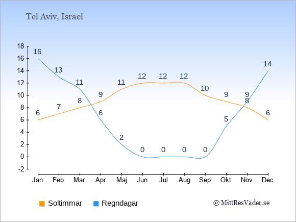 Vädret i Tel Aviv exemplifierat genom antalet soltimmar och regniga dagar: Januari 6;16. Februari 7;13. Mars 8;11. April 9;6. Maj 11;2. Juni 12;0. Juli 12;0. Augusti 12;0. September 10;0. Oktober 9;5. November 8;9. December 6;14.