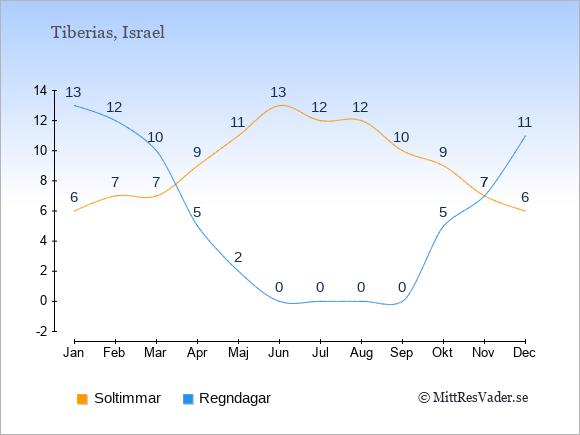 Vädret i Tiberias exemplifierat genom antalet soltimmar och regniga dagar: Januari 6;13. Februari 7;12. Mars 7;10. April 9;5. Maj 11;2. Juni 13;0. Juli 12;0. Augusti 12;0. September 10;0. Oktober 9;5. November 7;7. December 6;11.