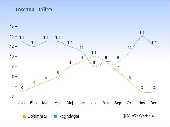 Vädret i Toscana exemplifierat genom antalet soltimmar och regniga dagar: Januari 3;13. Februari 4;12. Mars 5;13. April 6;13. Maj 8;12. Juni 9;11. Juli 10;8. Augusti 9;9. September 7;9. Oktober 5;11. November 3;14. December 3;12.