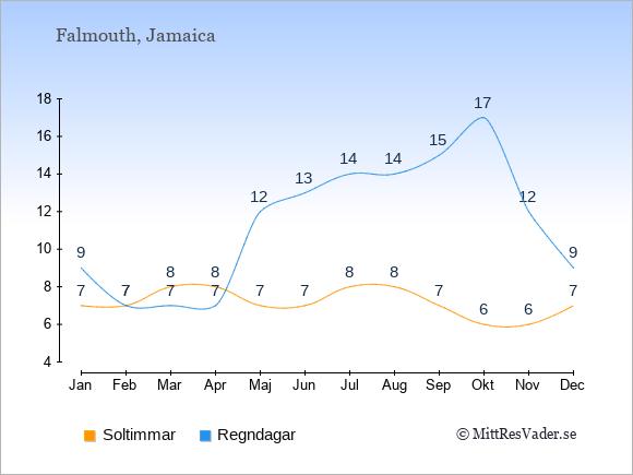 Vädret i Falmouth exemplifierat genom antalet soltimmar och regniga dagar: Januari 7;9. Februari 7;7. Mars 8;7. April 8;7. Maj 7;12. Juni 7;13. Juli 8;14. Augusti 8;14. September 7;15. Oktober 6;17. November 6;12. December 7;9.
