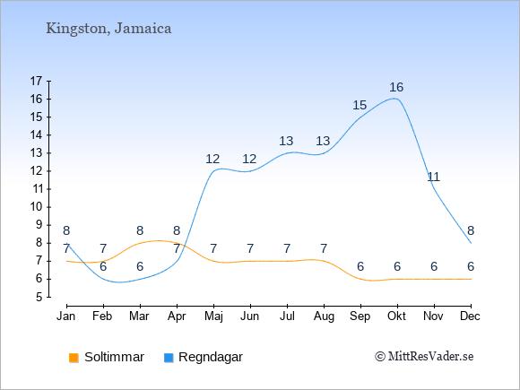 Vädret på Jamaica exemplifierat genom antalet soltimmar och regniga dagar: Januari 7;8. Februari 7;6. Mars 8;6. April 8;7. Maj 7;12. Juni 7;12. Juli 7;13. Augusti 7;13. September 6;15. Oktober 6;16. November 6;11. December 6;8.