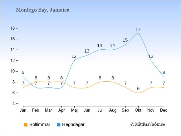 Vädret i Montego Bay exemplifierat genom antalet soltimmar och regniga dagar: Januari 7;9. Februari 8;7. Mars 8;7. April 8;7. Maj 7;12. Juni 7;13. Juli 8;14. Augusti 8;14. September 7;15. Oktober 6;17. November 7;12. December 7;9.