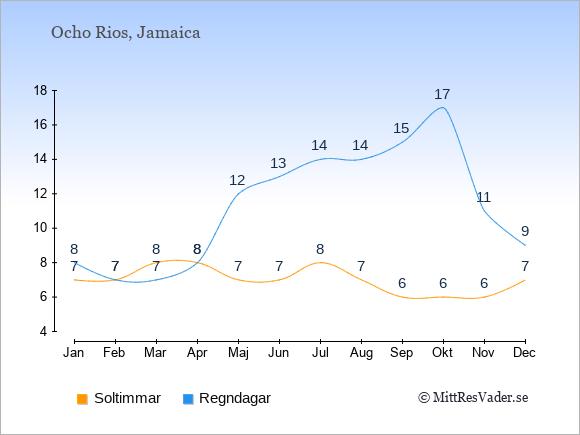 Vädret i Ocho Rios exemplifierat genom antalet soltimmar och regniga dagar: Januari 7;8. Februari 7;7. Mars 8;7. April 8;8. Maj 7;12. Juni 7;13. Juli 8;14. Augusti 7;14. September 6;15. Oktober 6;17. November 6;11. December 7;9.