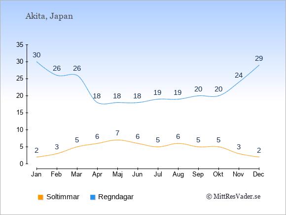 Vädret i Akita exemplifierat genom antalet soltimmar och regniga dagar: Januari 2;30. Februari 3;26. Mars 5;26. April 6;18. Maj 7;18. Juni 6;18. Juli 5;19. Augusti 6;19. September 5;20. Oktober 5;20. November 3;24. December 2;29.