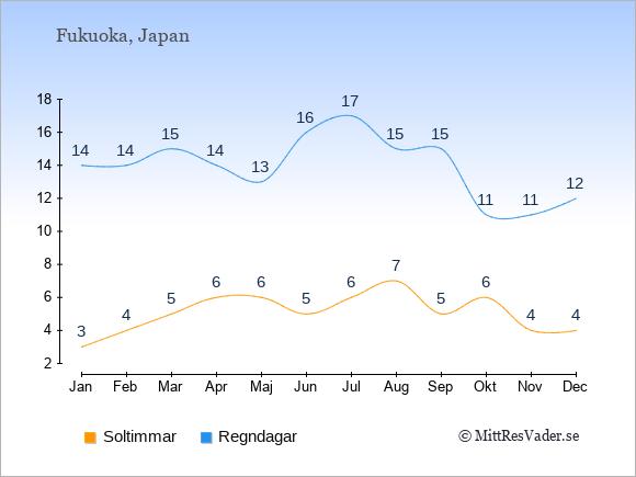 Vädret i Fukuoka exemplifierat genom antalet soltimmar och regniga dagar: Januari 3;14. Februari 4;14. Mars 5;15. April 6;14. Maj 6;13. Juni 5;16. Juli 6;17. Augusti 7;15. September 5;15. Oktober 6;11. November 4;11. December 4;12.