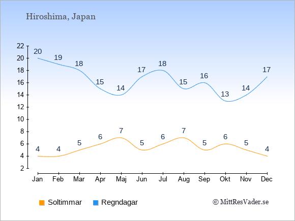 Vädret i Hiroshima exemplifierat genom antalet soltimmar och regniga dagar: Januari 4;20. Februari 4;19. Mars 5;18. April 6;15. Maj 7;14. Juni 5;17. Juli 6;18. Augusti 7;15. September 5;16. Oktober 6;13. November 5;14. December 4;17.