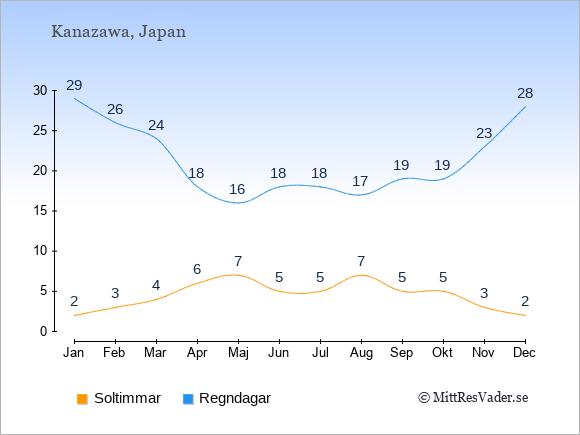 Vädret i Kanazawa exemplifierat genom antalet soltimmar och regniga dagar: Januari 2;29. Februari 3;26. Mars 4;24. April 6;18. Maj 7;16. Juni 5;18. Juli 5;18. Augusti 7;17. September 5;19. Oktober 5;19. November 3;23. December 2;28.
