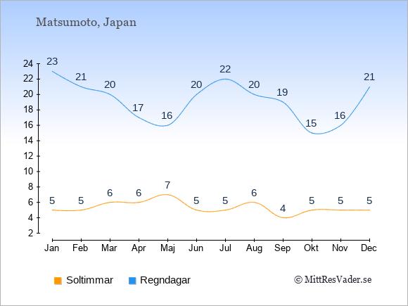 Vädret i Matsumoto exemplifierat genom antalet soltimmar och regniga dagar: Januari 5;23. Februari 5;21. Mars 6;20. April 6;17. Maj 7;16. Juni 5;20. Juli 5;22. Augusti 6;20. September 4;19. Oktober 5;15. November 5;16. December 5;21.