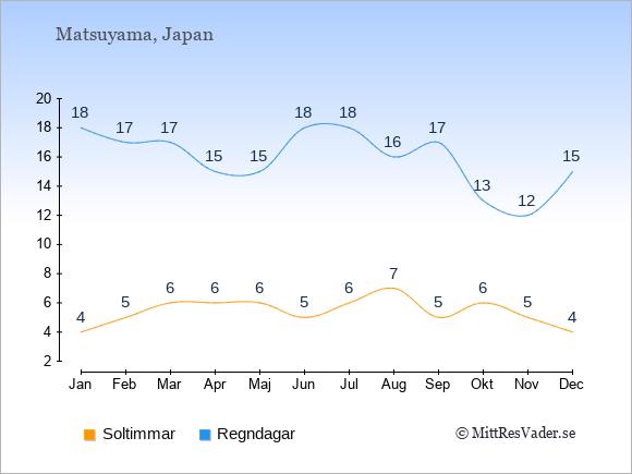 Vädret i Matsuyama exemplifierat genom antalet soltimmar och regniga dagar: Januari 4;18. Februari 5;17. Mars 6;17. April 6;15. Maj 6;15. Juni 5;18. Juli 6;18. Augusti 7;16. September 5;17. Oktober 6;13. November 5;12. December 4;15.