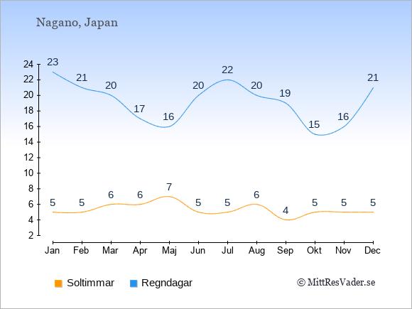 Vädret i Nagano exemplifierat genom antalet soltimmar och regniga dagar: Januari 5;23. Februari 5;21. Mars 6;20. April 6;17. Maj 7;16. Juni 5;20. Juli 5;22. Augusti 6;20. September 4;19. Oktober 5;15. November 5;16. December 5;21.