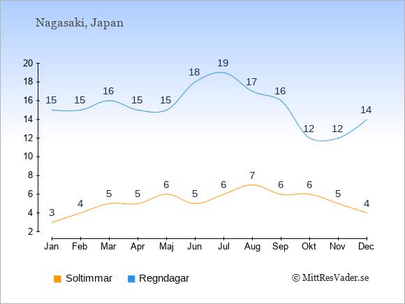 Vädret i Nagasaki exemplifierat genom antalet soltimmar och regniga dagar: Januari 3;15. Februari 4;15. Mars 5;16. April 5;15. Maj 6;15. Juni 5;18. Juli 6;19. Augusti 7;17. September 6;16. Oktober 6;12. November 5;12. December 4;14.
