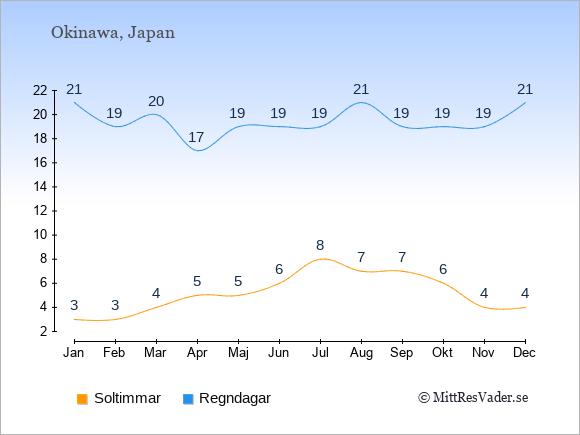 Vädret på Okinawa exemplifierat genom antalet soltimmar och regniga dagar: Januari 3;21. Februari 3;19. Mars 4;20. April 5;17. Maj 5;19. Juni 6;19. Juli 8;19. Augusti 7;21. September 7;19. Oktober 6;19. November 4;19. December 4;21.