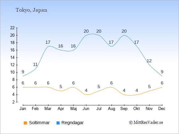 Vädret i Japan exemplifierat genom antalet soltimmar och regniga dagar: Januari 6;9. Februari 6;11. Mars 6;17. April 5;16. Maj 6;16. Juni 4;20. Juli 5;20. Augusti 6;17. September 4;20. Oktober 4;17. November 5;12. December 6;9.