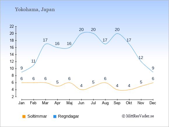 Vädret i Yokohama exemplifierat genom antalet soltimmar och regniga dagar: Januari 6;9. Februari 6;11. Mars 6;17. April 5;16. Maj 6;16. Juni 4;20. Juli 5;20. Augusti 6;17. September 4;20. Oktober 4;17. November 5;12. December 6;9.