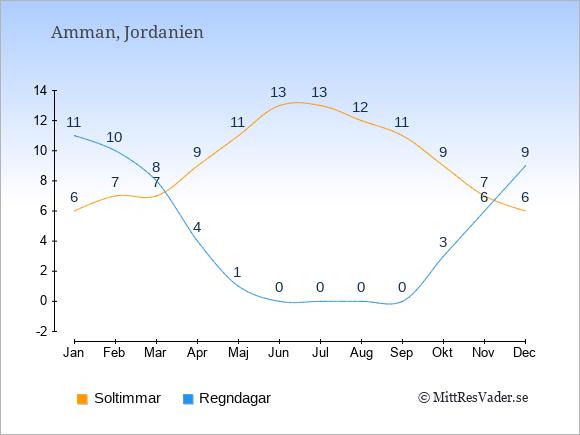 Vädret i Jordanien exemplifierat genom antalet soltimmar och regniga dagar: Januari 6;11. Februari 7;10. Mars 7;8. April 9;4. Maj 11;1. Juni 13;0. Juli 13;0. Augusti 12;0. September 11;0. Oktober 9;3. November 7;6. December 6;9.