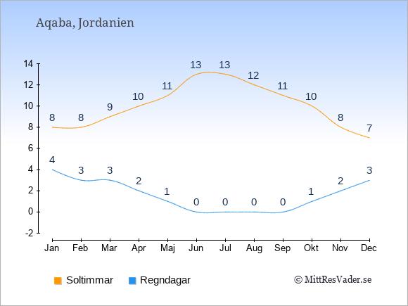 Vädret i Aqaba exemplifierat genom antalet soltimmar och regniga dagar: Januari 8;4. Februari 8;3. Mars 9;3. April 10;2. Maj 11;1. Juni 13;0. Juli 13;0. Augusti 12;0. September 11;0. Oktober 10;1. November 8;2. December 7;3.