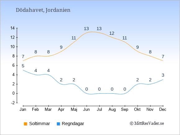 Vädret vid Dödahavet: Soltimmar och nederbörd.