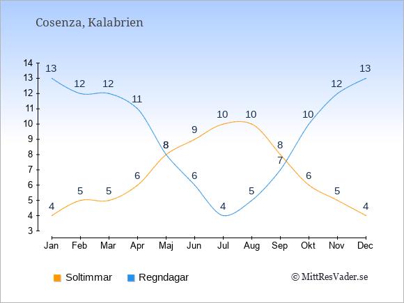 Vädret i Cosenza exemplifierat genom antalet soltimmar och regniga dagar: Januari 4;13. Februari 5;12. Mars 5;12. April 6;11. Maj 8;8. Juni 9;6. Juli 10;4. Augusti 10;5. September 8;7. Oktober 6;10. November 5;12. December 4;13.