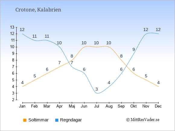 Vädret i Crotone exemplifierat genom antalet soltimmar och regniga dagar: Januari 4;12. Februari 5;11. Mars 6;11. April 7;10. Maj 8;7. Juni 10;6. Juli 10;3. Augusti 10;4. September 8;6. Oktober 6;9. November 5;12. December 4;12.