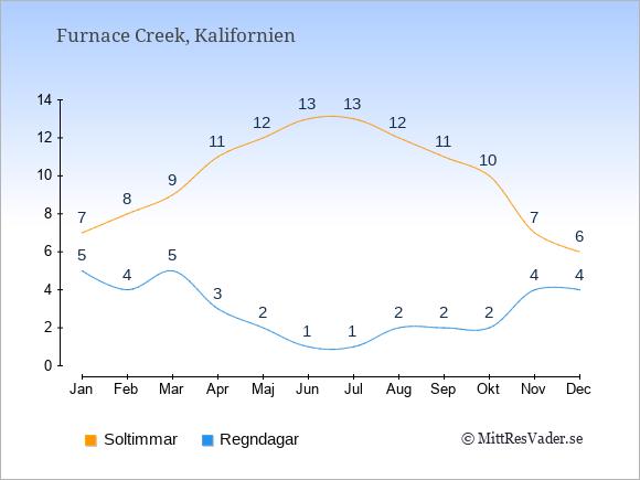 Vädret i Furnace Creek exemplifierat genom antalet soltimmar och regniga dagar: Januari 7;5. Februari 8;4. Mars 9;5. April 11;3. Maj 12;2. Juni 13;1. Juli 13;1. Augusti 12;2. September 11;2. Oktober 10;2. November 7;4. December 6;4.