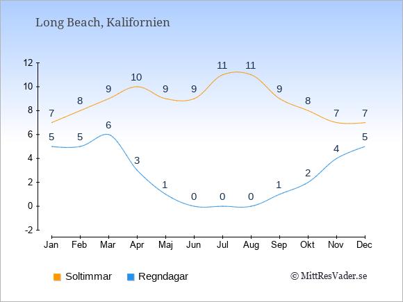 Vädret i Long Beach exemplifierat genom antalet soltimmar och regniga dagar: Januari 7;5. Februari 8;5. Mars 9;6. April 10;3. Maj 9;1. Juni 9;0. Juli 11;0. Augusti 11;0. September 9;1. Oktober 8;2. November 7;4. December 7;5.