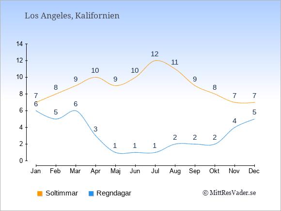 Vädret i Los Angeles exemplifierat genom antalet soltimmar och regniga dagar: Januari 7;6. Februari 8;5. Mars 9;6. April 10;3. Maj 9;1. Juni 10;1. Juli 12;1. Augusti 11;2. September 9;2. Oktober 8;2. November 7;4. December 7;5.