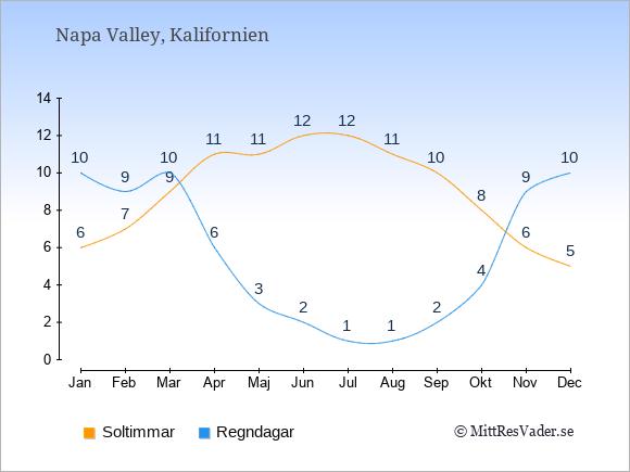 Vädret i Napa Valley exemplifierat genom antalet soltimmar och regniga dagar: Januari 6;10. Februari 7;9. Mars 9;10. April 11;6. Maj 11;3. Juni 12;2. Juli 12;1. Augusti 11;1. September 10;2. Oktober 8;4. November 6;9. December 5;10.