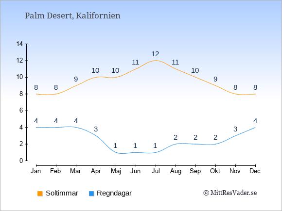 Vädret i Palm Desert exemplifierat genom antalet soltimmar och regniga dagar: Januari 8;4. Februari 8;4. Mars 9;4. April 10;3. Maj 10;1. Juni 11;1. Juli 12;1. Augusti 11;2. September 10;2. Oktober 9;2. November 8;3. December 8;4.