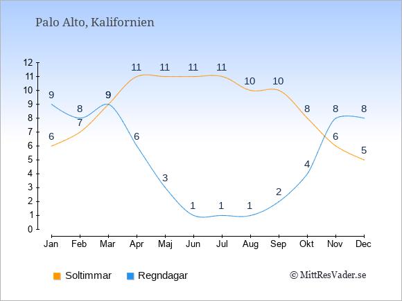 Vädret i Palo Alto exemplifierat genom antalet soltimmar och regniga dagar: Januari 6;9. Februari 7;8. Mars 9;9. April 11;6. Maj 11;3. Juni 11;1. Juli 11;1. Augusti 10;1. September 10;2. Oktober 8;4. November 6;8. December 5;8.