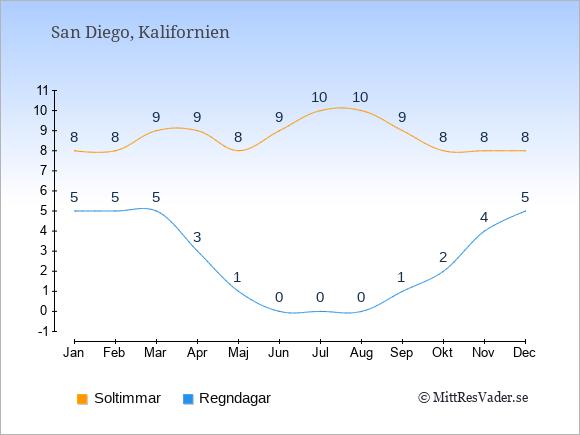 Vädret i San Diego exemplifierat genom antalet soltimmar och regniga dagar: Januari 8;5. Februari 8;5. Mars 9;5. April 9;3. Maj 8;1. Juni 9;0. Juli 10;0. Augusti 10;0. September 9;1. Oktober 8;2. November 8;4. December 8;5.