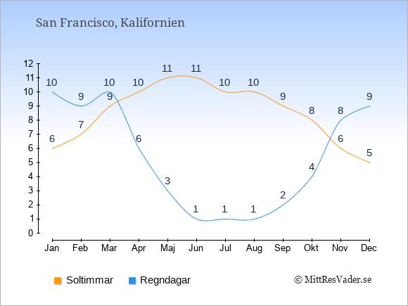 Vädret i San Francisco exemplifierat genom antalet soltimmar och regniga dagar: Januari 6;10. Februari 7;9. Mars 9;10. April 10;6. Maj 11;3. Juni 11;1. Juli 10;1. Augusti 10;1. September 9;2. Oktober 8;4. November 6;8. December 5;9.