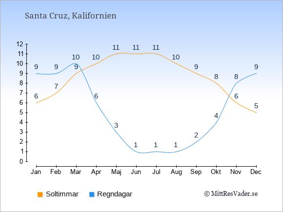 Vädret i Santa Cruz exemplifierat genom antalet soltimmar och regniga dagar: Januari 6;9. Februari 7;9. Mars 9;10. April 10;6. Maj 11;3. Juni 11;1. Juli 11;1. Augusti 10;1. September 9;2. Oktober 8;4. November 6;8. December 5;9.