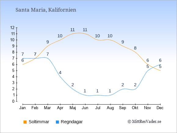 Vädret i Santa Maria exemplifierat genom antalet soltimmar och regniga dagar: Januari 6;7. Februari 7;7. Mars 9;7. April 10;4. Maj 11;2. Juni 11;1. Juli 10;1. Augusti 10;1. September 9;2. Oktober 8;2. November 6;5. December 5;6.