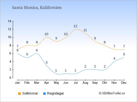 Vädret i Santa Monica exemplifierat genom antalet soltimmar och regniga dagar: Januari 7;6. Februari 8;5. Mars 8;6. April 10;3. Maj 9;1. Juni 10;1. Juli 12;1. Augusti 11;2. September 9;2. Oktober 8;2. November 7;4. December 7;5.