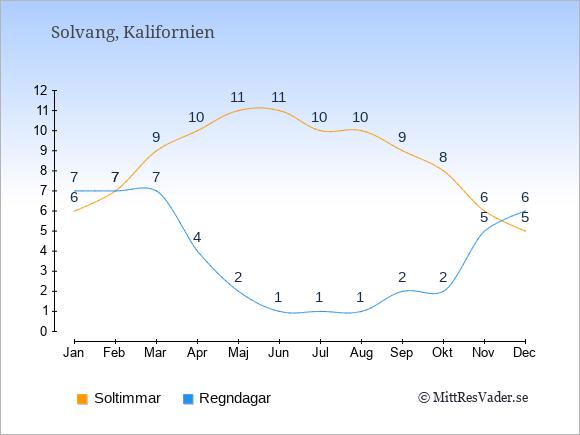 Vädret i Solvang exemplifierat genom antalet soltimmar och regniga dagar: Januari 6;7. Februari 7;7. Mars 9;7. April 10;4. Maj 11;2. Juni 11;1. Juli 10;1. Augusti 10;1. September 9;2. Oktober 8;2. November 6;5. December 5;6.